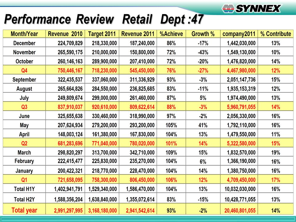 Performance Review Retail Dept :47 Performance Review Retail Dept :47 2
