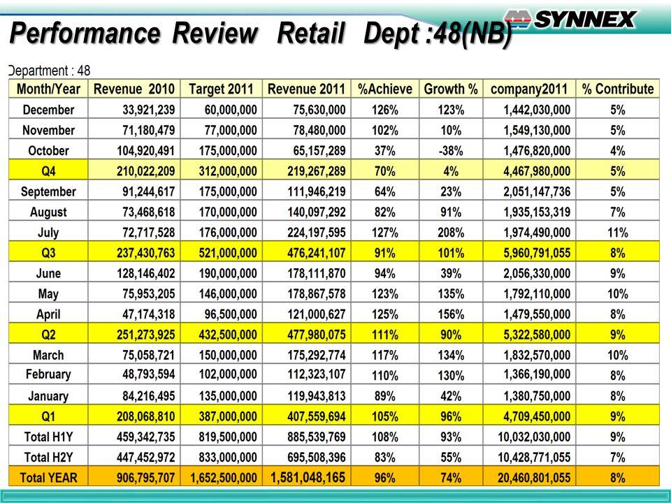 5 Performance Review Retail Dept :48 Performance Review Retail Dept :48