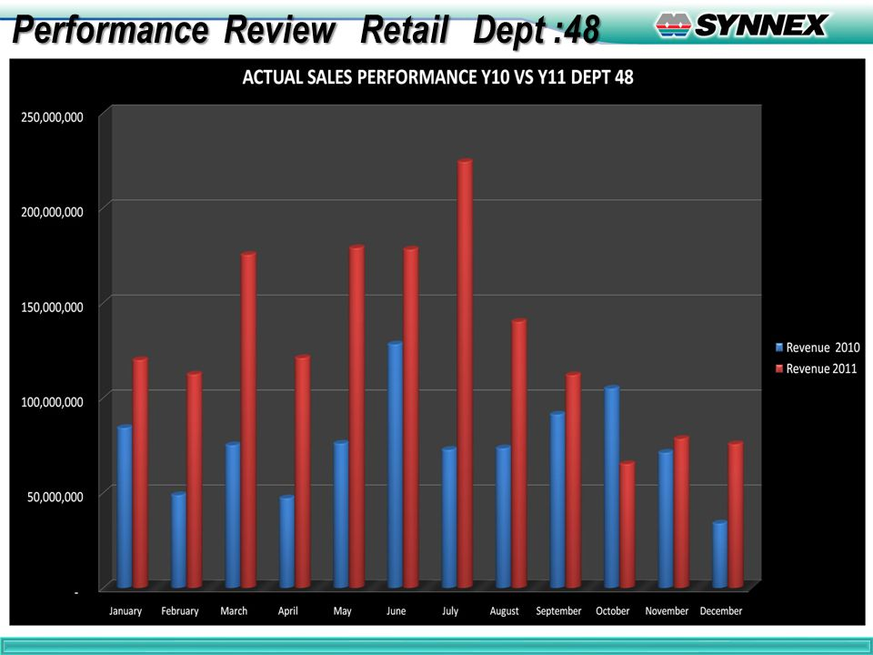 5 Performance Review Retail Dept :48 Performance Review Retail Dept :48