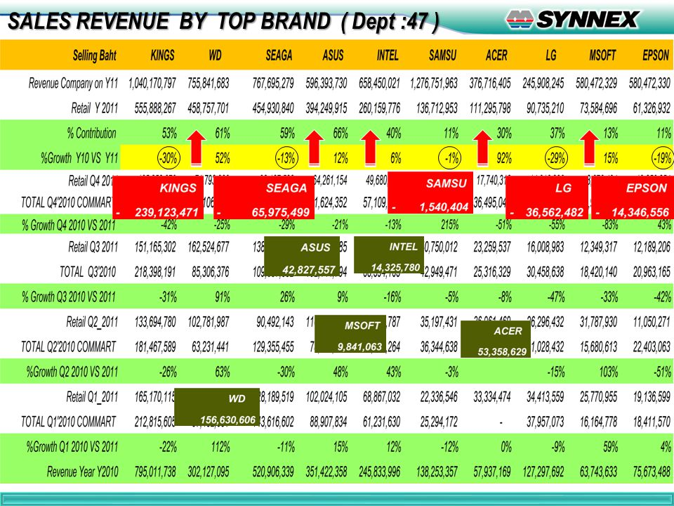 8 SALES REVENUE BY TOP BRAND ( Dept :47 )