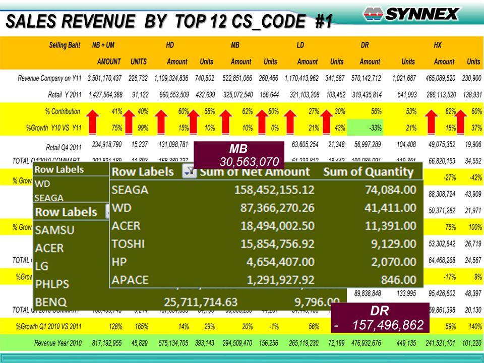10 SALES REVENUE BY TOP 12 CS_CODE #2 SALES REVENUE BY TOP 12 CS_CODE #2