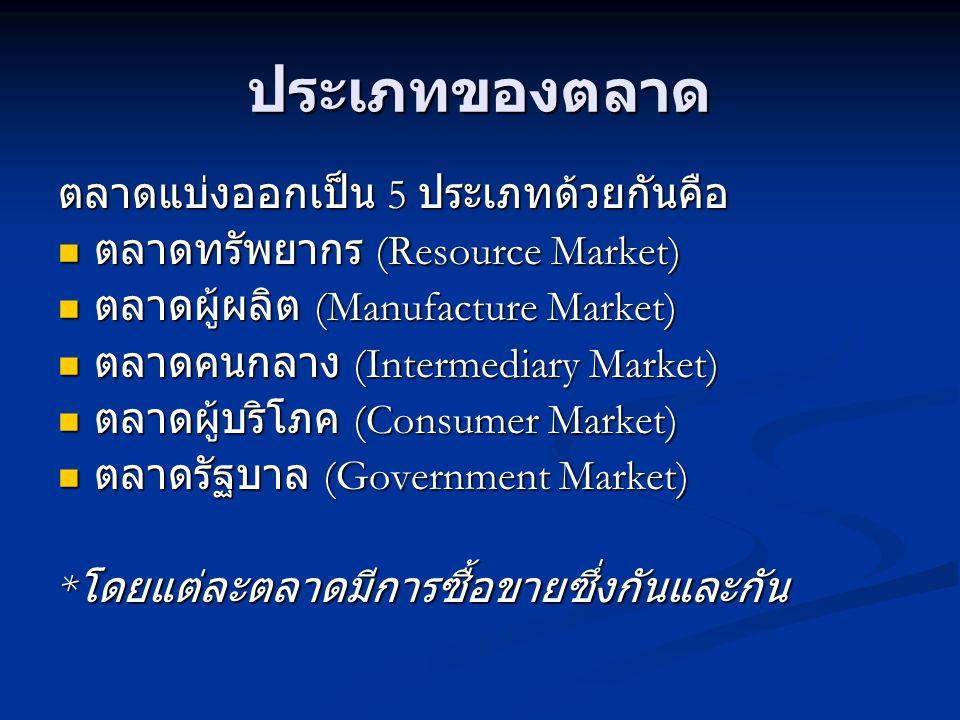 ประเภทของตลาด ตลาดแบ่งออกเป็น 5 ประเภทด้วยกันคือ  ตลาดทรัพยากร (Resource Market)  ตลาดผู้ผลิต (Manufacture Market)  ตลาดคนกลาง (Intermediary Market