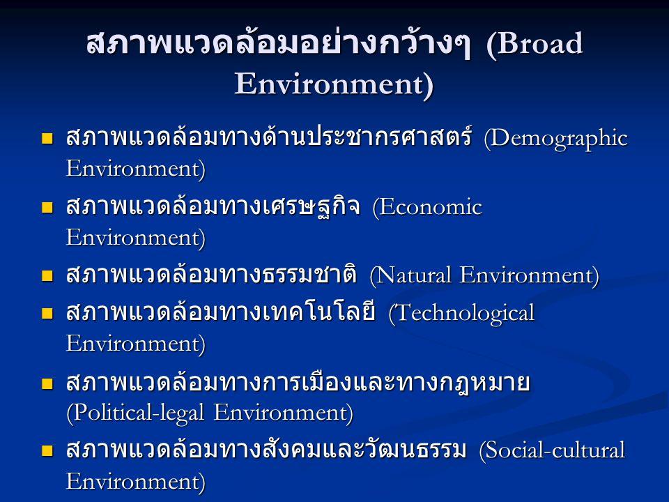 สภาพแวดล้อมอย่างกว้างๆ (Broad Environment)  สภาพแวดล้อมทางด้านประชากรศาสตร์ (Demographic Environment)  สภาพแวดล้อมทางเศรษฐกิจ (Economic Environment)