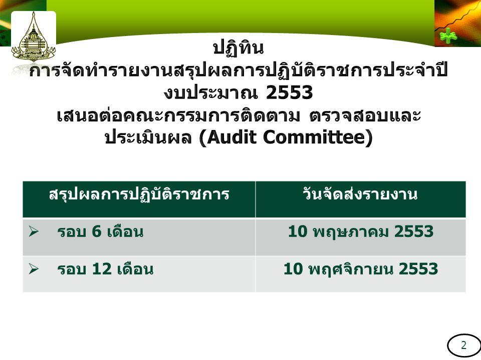 สรุปผลการปฏิบัติราชการวันจัดส่งรายงาน  รอบ 6 เดือน  รอบ 12 เดือน 2
