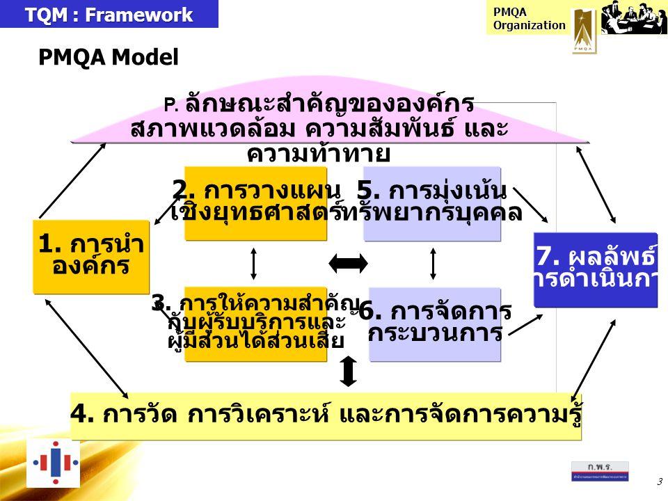 PMQA Organization ระบบการบริหารจัดการองค์กรตามเกณฑ์ PMQA การนำองค์กรเชิงยุทธศาสตร์การเรียนรู้ขององค์กรการปฏิบัติการที่เป็นเลิศ 4.1 การวัด การวิเคราะห์ และการจัดการ ความรู้ 3.1 ความรู้ เกี่ยวกับ ผู้รับบริการ และผู้มี่ส่วนได้ ส่วนเสีย 2.2 การ ถ่ายทอด กลยุทธ์ หลักเพื่อ เพื่อนำไป ปฎิบัติ 1.2 ความรับผิด ชอบต่อสังคม 1.1 การนำ องค์กร 4.2 การ จัดการ สารสน เทศและ ความรู้ 5.1 ระบบงาน 6.1 กระบวนการ ที่สร้างคุณค่า 5.3 การสร้าง ความผาสุก และความพึง พอใจแก่ บุคลากร 5.2 การเรียนรู้ ของบุคลากร และการสร้าง แรงจูงใจ 6.2 กระบวนการ สนับสนุน 7.2 มิติด้าน คุณภาพ การให้บริการ 7.1 มิติด้าน ประสิทธิผล ตามแผนปฏิบัติ ราชการ 3.2 ความ สัมพันธ์และ ความพึง พอใจของ ผู้รับบริการฯ 7.4 มิติด้าน การพัฒนา องค์กร 7.3 มิติด้านประสิทธิ ภาพของการปฏิบัติ ราชการ 2.1 การ จัดทำ ยุทธ ศาสตร์