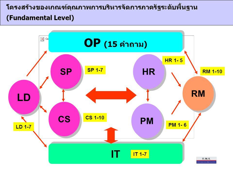 โครงสร้างของเกณฑ์คุณภาพการบริหารจัดการภาครัฐระดับพื้นฐาน (Fundamental Level) HR LD SP CS PM RM IT OP (15 คำถาม) LD 1-7 SP 1-7 CS 1-10 HR 1- 5 RM 1-10