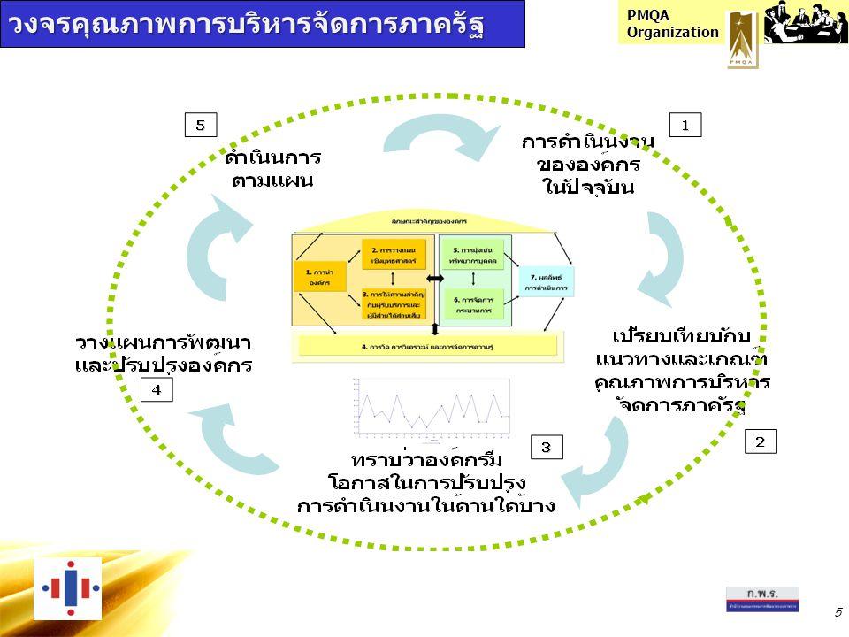 PMQA Organization หมวด 6 กำหนดกระบวนการ ข้อกำหนดที่สำคัญ ความต้องการผู้รับบริการ (หมวด 3) กฎหมาย กฎ ระเบียบ (OP) ออกแบบ กระบวนการ องค์ความรู้/IT เป้าหมายภารกิจ ระยะเวลา/ค่าใช้จ่าย/ ผลิตภาพ ความต้องการผู้รับบริการ การจัดการกระบวนการ สู่การปฏิบัติ กำหนดตัวชี้วัดควบคุม กระบวนการ ลดค่าใช้จ่ายใน การตรวจสอบ ป้องกัน ความผิดพลาด ปรับปรุงกระบวนการ สอดคล้องตาม OP แลกเปลี่ยนเรียนรู้ นวัตกรรม การจัดการ กระบวนการ PM 1 PM 2 PM 3 PM6 PM 4 PM 5 การออกแบบ กระบวนการ