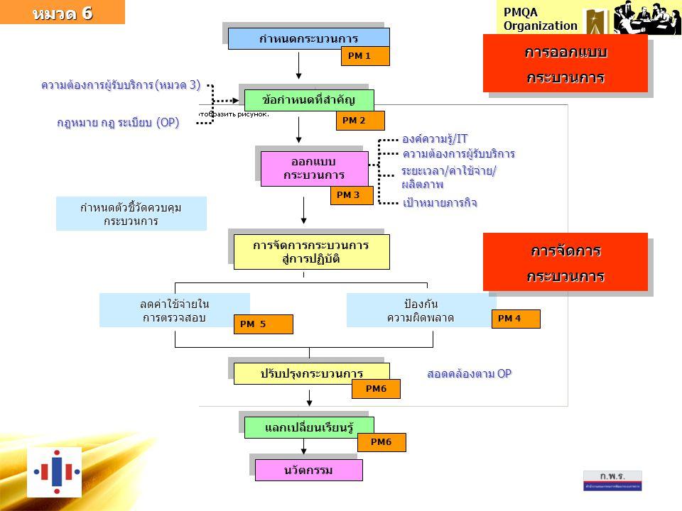 PMQA Organization หมวด 6 กำหนดกระบวนการ ข้อกำหนดที่สำคัญ ความต้องการผู้รับบริการ (หมวด 3) กฎหมาย กฎ ระเบียบ (OP) ออกแบบ กระบวนการ องค์ความรู้/IT เป้าห