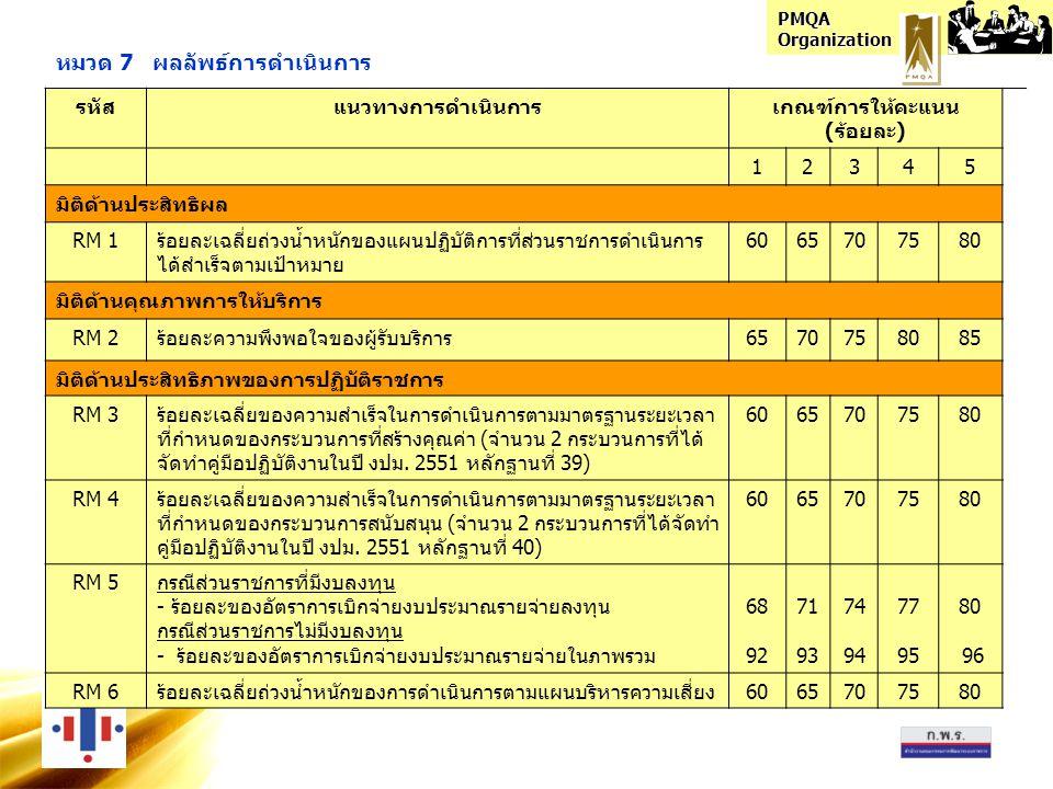 PMQA Organization หมวด 7 ผลลัพธ์การดำเนินการ รหัสแนวทางการดำเนินการเกณฑ์การให้คะแนน (ร้อยละ) 12345 มิติด้านประสิทธิผล RM 1ร้อยละเฉลี่ยถ่วงน้ำหนักของแผนปฏิบัติการที่ส่วนราชการดำเนินการ ได้สำเร็จตามเป้าหมาย 6065707580 มิติด้านคุณภาพการให้บริการ RM 2ร้อยละความพึงพอใจของผู้รับบริการ6570758085 มิติด้านประสิทธิภาพของการปฏิบัติราชการ RM 3ร้อยละเฉลี่ยของความสำเร็จในการดำเนินการตามมาตรฐานระยะเวลา ที่กำหนดของกระบวนการที่สร้างคุณค่า (จำนวน 2 กระบวนการที่ได้ จัดทำคู่มือปฏิบัติงานในปี งปม.