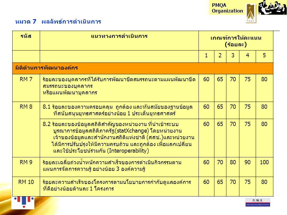 PMQA Organization หมวด 7 ผลลัพธ์การดำเนินการ รหัสแนวทางการดำเนินการ เกณฑ์การให้คะแนน (ร้อยละ) 12345 มิติด้านการพัฒนาองค์กร RM 7ร้อยละของบุคลากรที่ได้รับการพัฒนาขีดสมรรถนะตามแผนพัฒนาขีด สมรรถนะของบุคลากร หรือแผนพัฒนาบุคลากร 6065707580 RM 88.1 ร้อยละของความครอบคลุม ถูกต้อง และทันสมัยของฐานข้อมูล ที่สนับสนุนยุทธศาสตร์อย่างน้อย 1 ประเด็นยุทธศาสตร์ 6065707580 8.2 ร้อยละของข้อมูลสถิติสำคัญของหน่วยงาน ที่นำเข้าระบบ บูรณาการข้อมูลสถิติภาครัฐ(statXchange) โดยหน่วยงาน เจ้าของข้อมูลและสำนักงานสถิติแห่งชาติ (สสช.)และหน่วยงาน ได้มีการปรับปรุงให้มีความครบถ้วน และถูกต้อง เพื่อแลกเปลี่ยน และใช้ประโยชน์ร่วมกัน (Interoperability) 6065707580 RM 9ร้อยละเฉลี่ยถ่วงน้ำหนักความสำเร็จของการดำเนินกิจกรรมตาม แผนการจัดการความรู้ อย่างน้อย 3 องค์ความรู้ 60708090100 RM 10ร้อยละความสำเร็จของโครงการตามนโยบายการกำกับดูแลองค์การ ที่ดีอย่างน้อยด้านละ 1 โครงการ 6065707580