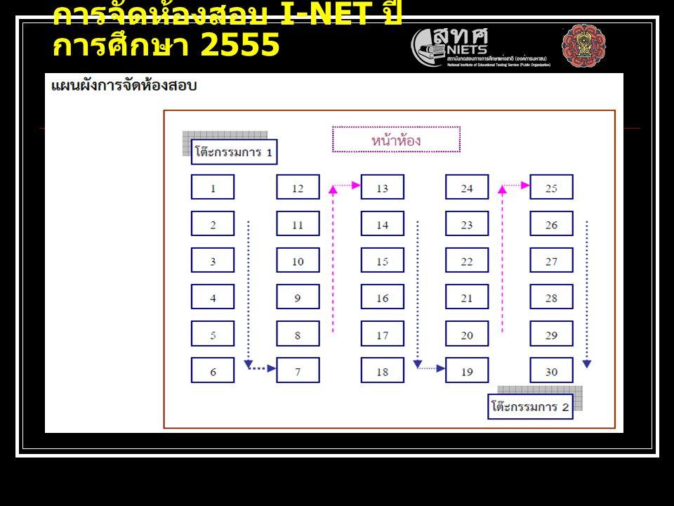 การจัดห้องสอบ I-NET ปี การศึกษา 2555