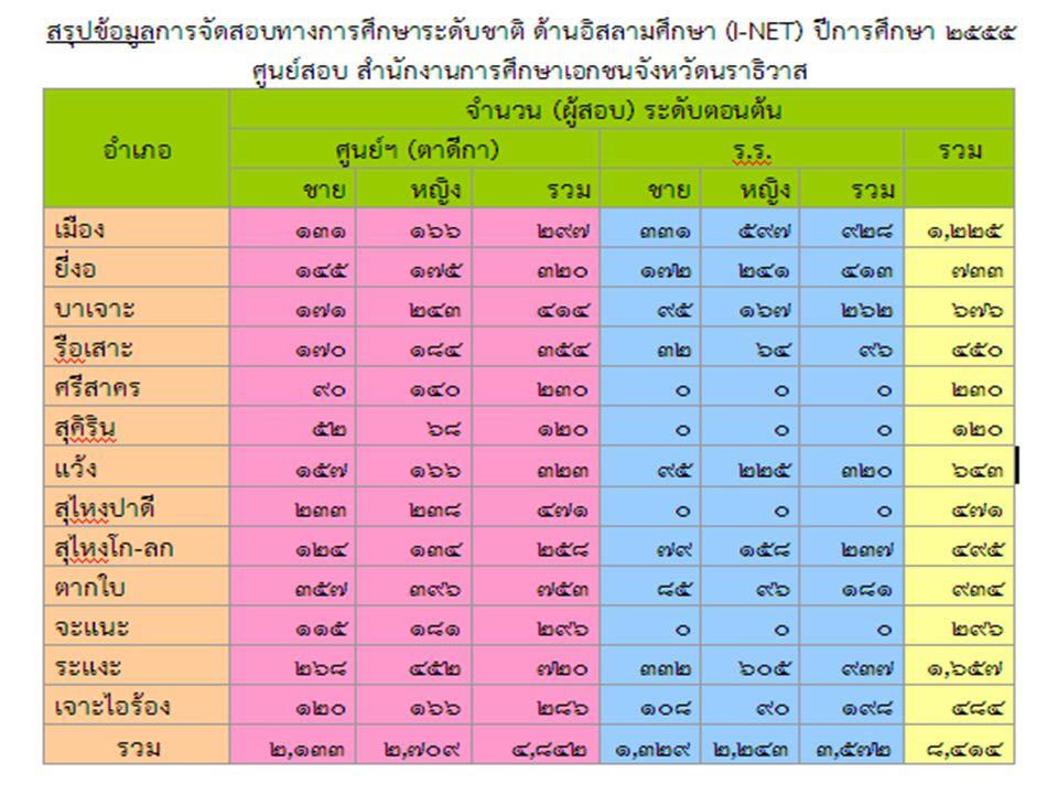 เอกสารที่เกี่ยวข้องกับการ สอบ I-NET ปีการศึกษา 2555