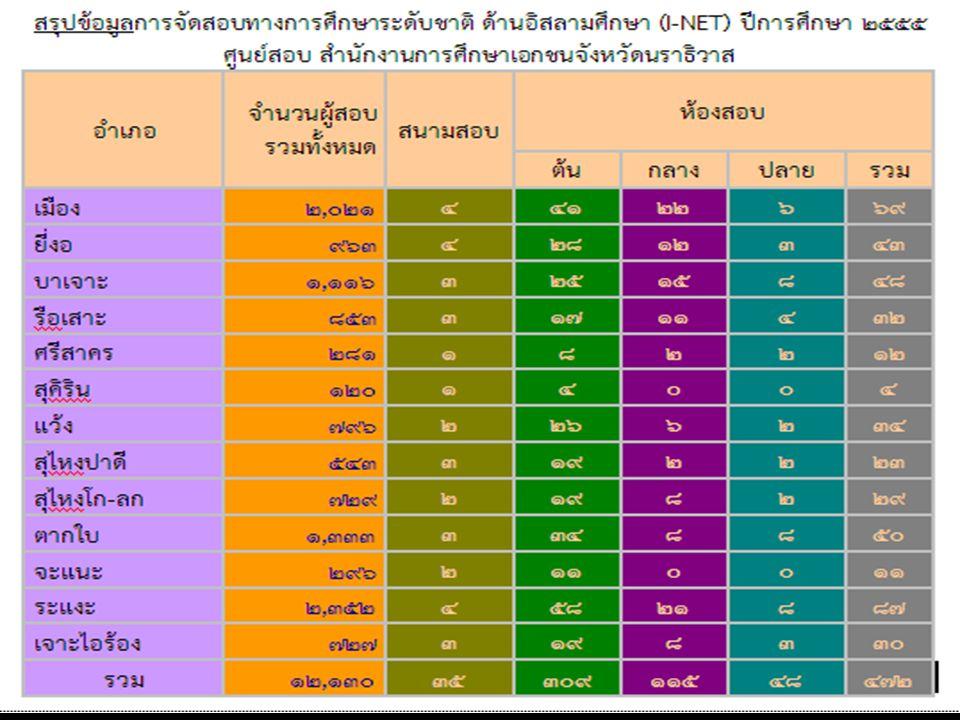 ตารางสอบ I-NET ตอนต้น ปี การศึกษา 2555