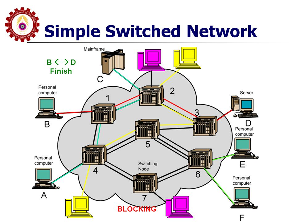 Simple Switched Network B  D Finish BLOCKING