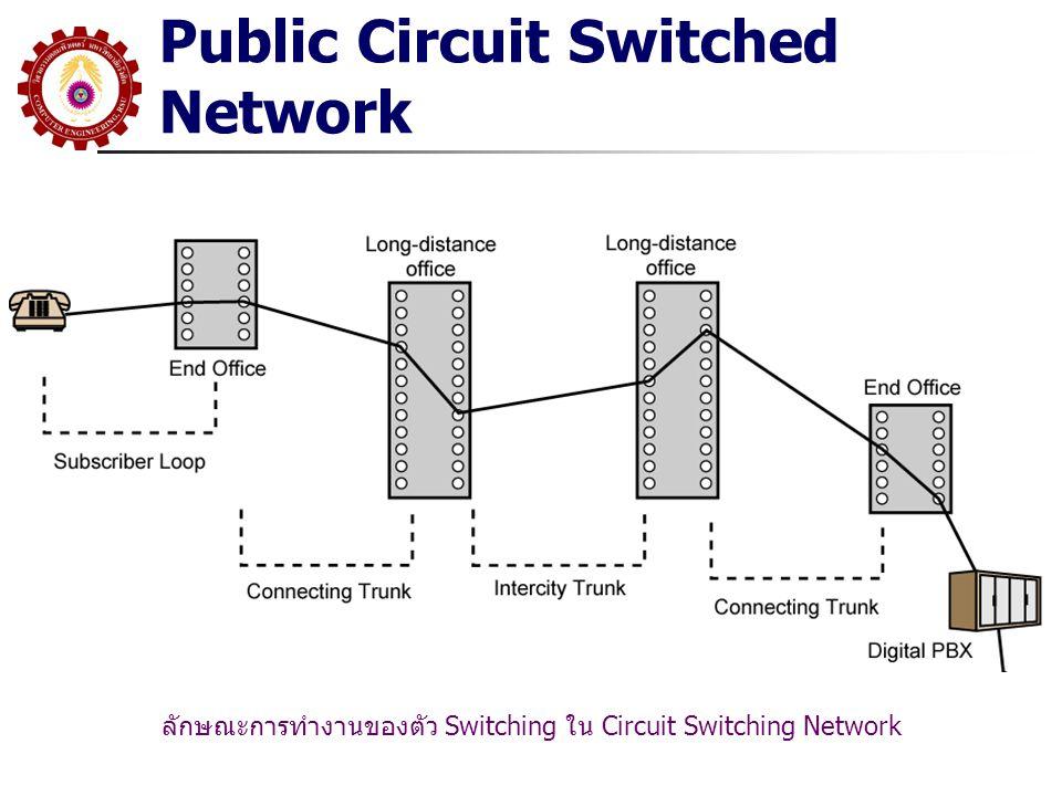 Public Circuit Switched Network ลักษณะการทำงานของตัว Switching ใน Circuit Switching Network