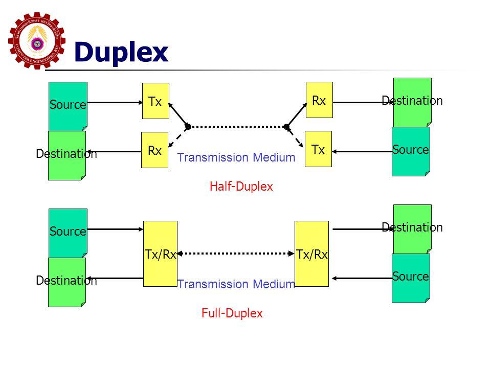 Duplex Source Destination Tx Rx Transmission Medium Source Destination Rx Tx Source Destination Tx/Rx Transmission Medium Source Destination Tx/Rx Half-Duplex Full-Duplex