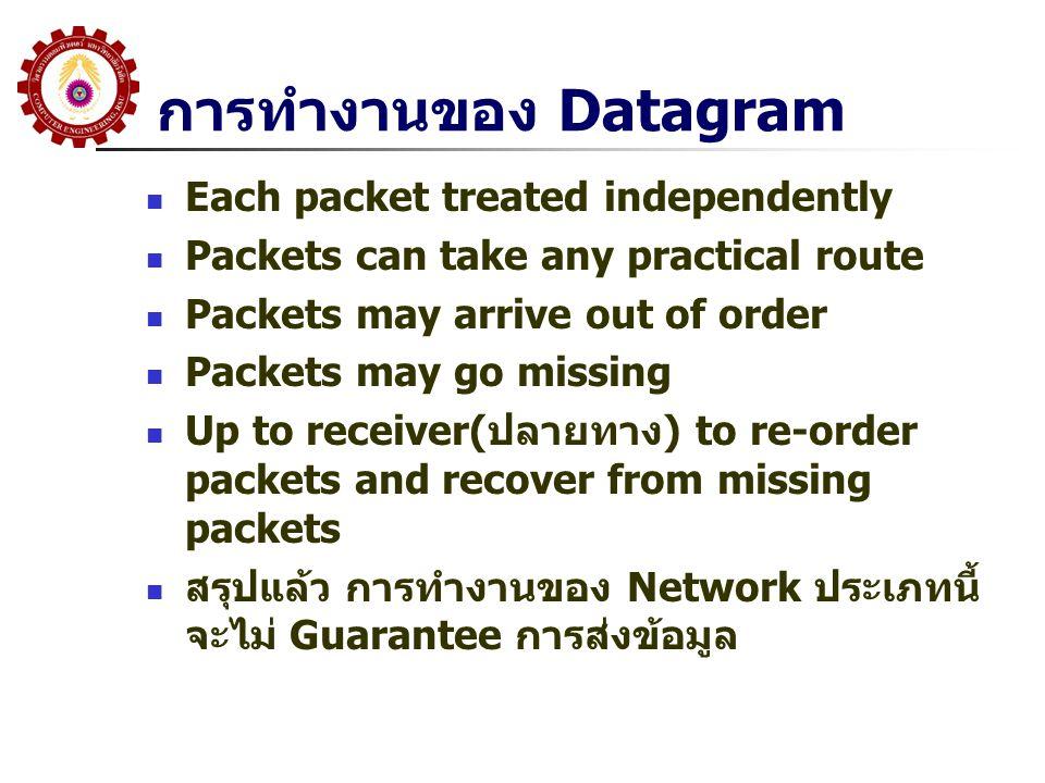 การทำงานของ Datagram  Each packet treated independently  Packets can take any practical route  Packets may arrive out of order  Packets may go missing  Up to receiver(ปลายทาง) to re-order packets and recover from missing packets  สรุปแล้ว การทำงานของ Network ประเภทนี้ จะไม่ Guarantee การส่งข้อมูล