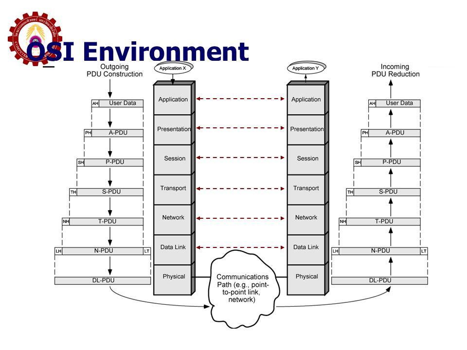OSI Environment