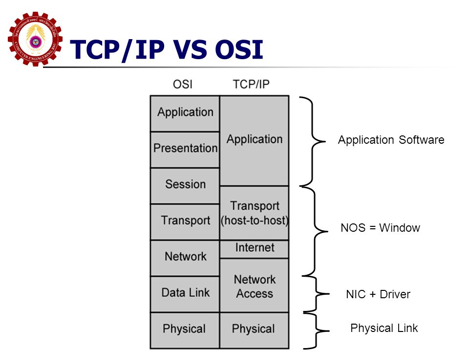 TCP/IP VS OSI Application Software NOS = Window NIC + Driver Physical Link