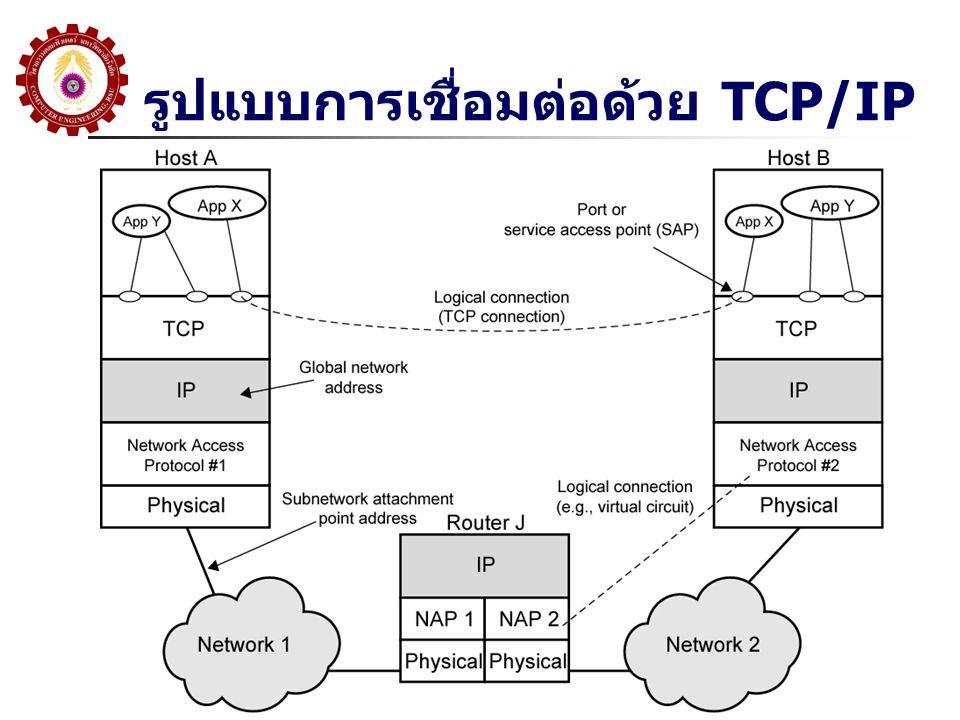 รูปแบบการเชื่อมต่อด้วย TCP/IP