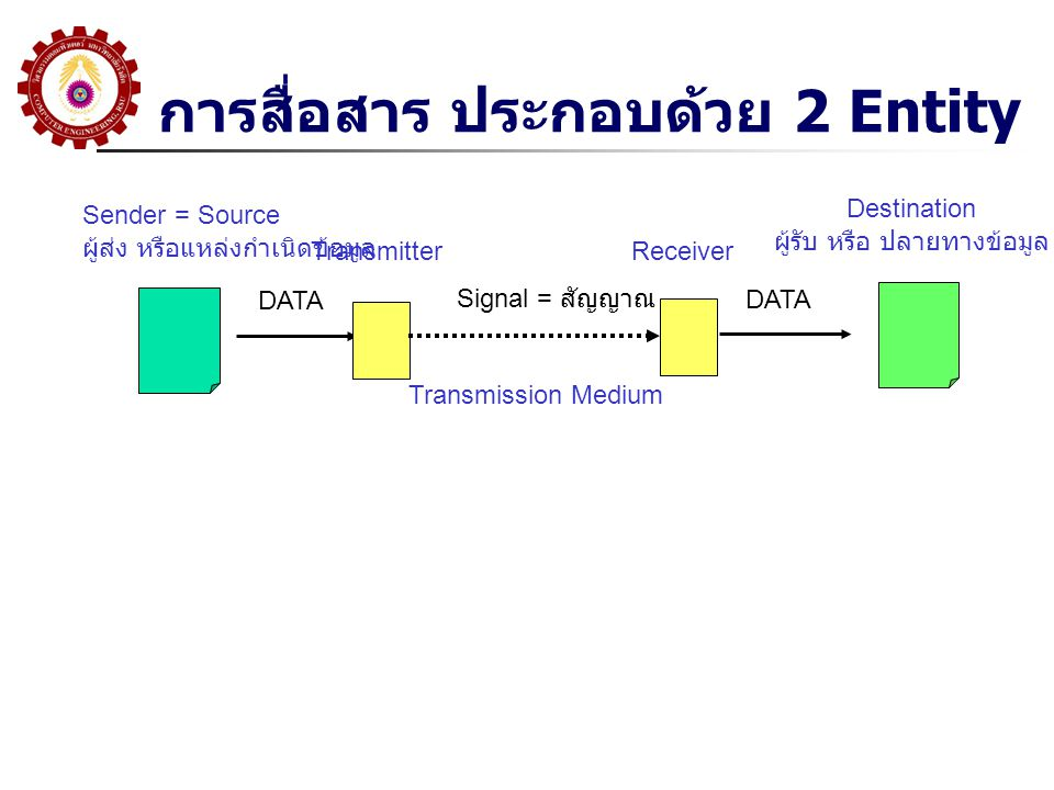 Virtual Circuit  Preplanned route established before any packets sent เส้นทางจะถูกกำหนดในช่วงการ Connection  Call request and call accept packets establish connection (handshake) กำหนด Connection ด้วย ตัวเลข คือ VC Number  Each packet contains a virtual circuit identifier instead of destination address  No routing decisions required for each packet ดู จาก VC # ก็เพียงพอ  Clear request to drop circuit เมื่อจบ  Not a dedicated path แต่มองจากผู้ใช้เหมือน Circuit Switching