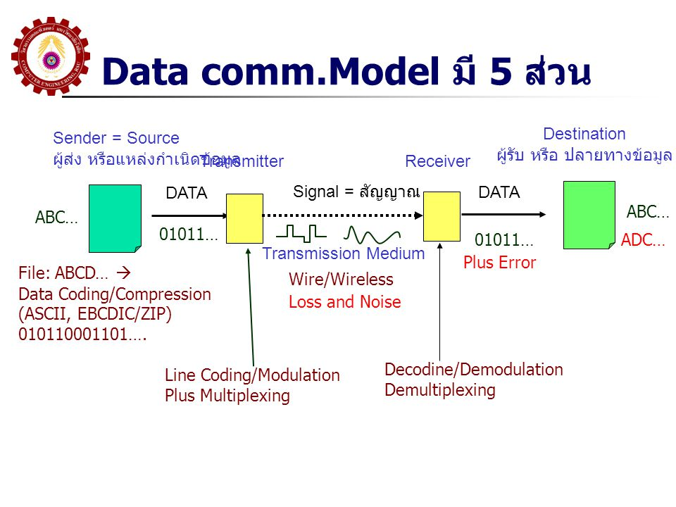 Data comm.Model มี 5 ส่วน Sender = Source ผู้ส่ง หรือแหล่งกำเนิดข้อมูล Destination ผู้รับ หรือ ปลายทางข้อมูล DATA Transmitter Receiver Transmission Medium Signal = สัญญาณ File: ABCD…  Data Coding/Compression (ASCII, EBCDIC/ZIP) 010110001101….