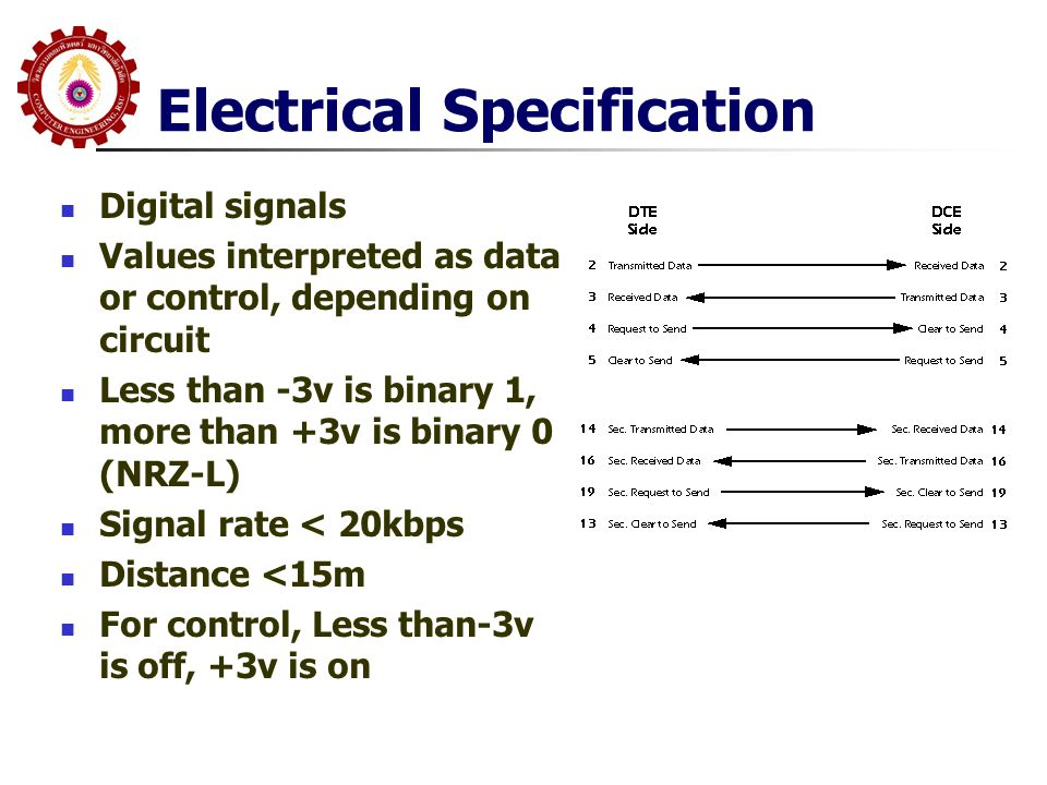 Electrical Specification  Digital signals  Values interpreted as data or control, depending on circuit  Less than -3v is binary 1, more than +3v is