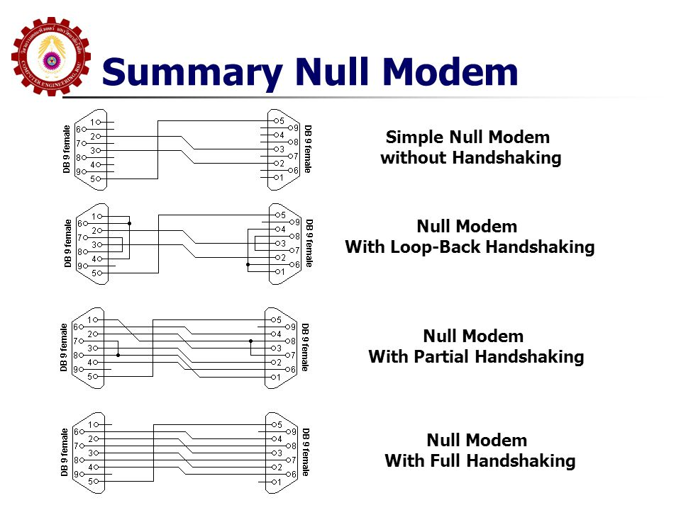 Summary Null Modem Simple Null Modem without Handshaking Null Modem With Loop-Back Handshaking Null Modem With Partial Handshaking Null Modem With Ful