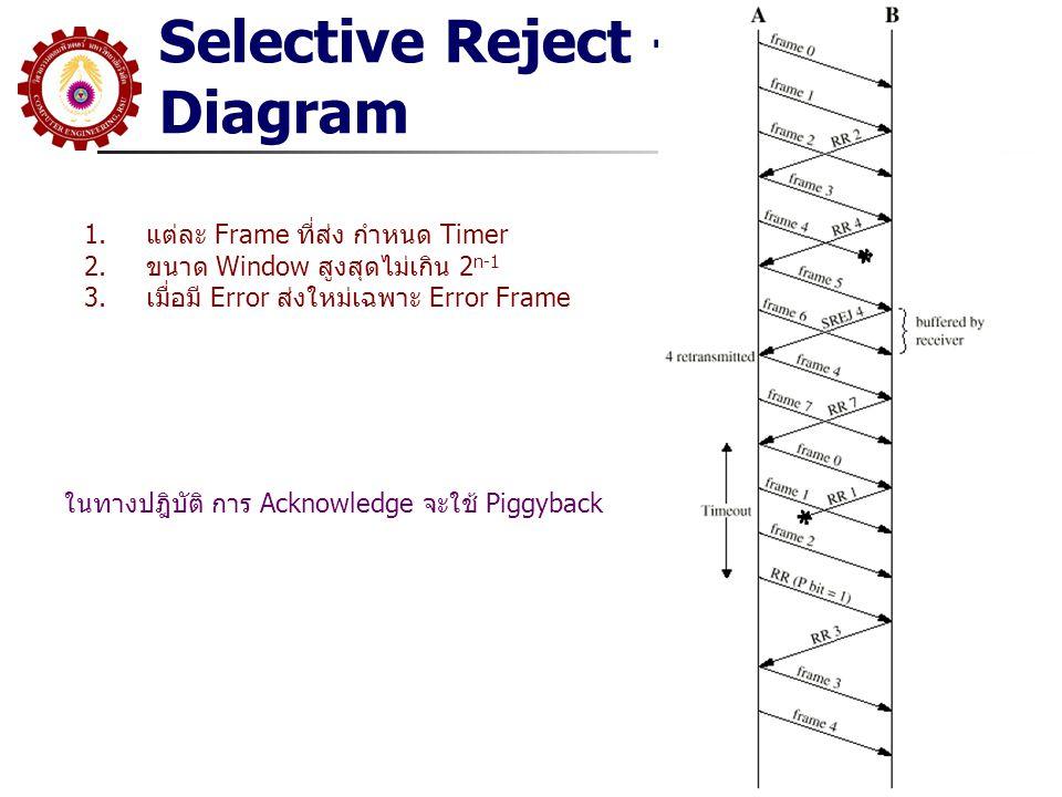 Selective Reject - Diagram 1.แต่ละ Frame ที่ส่ง กำหนด Timer 2.ขนาด Window สูงสุดไม่เกิน 2 n-1 3.เมื่อมี Error ส่งใหม่เฉพาะ Error Frame ในทางปฎิบัติ การ Acknowledge จะใช้ Piggyback