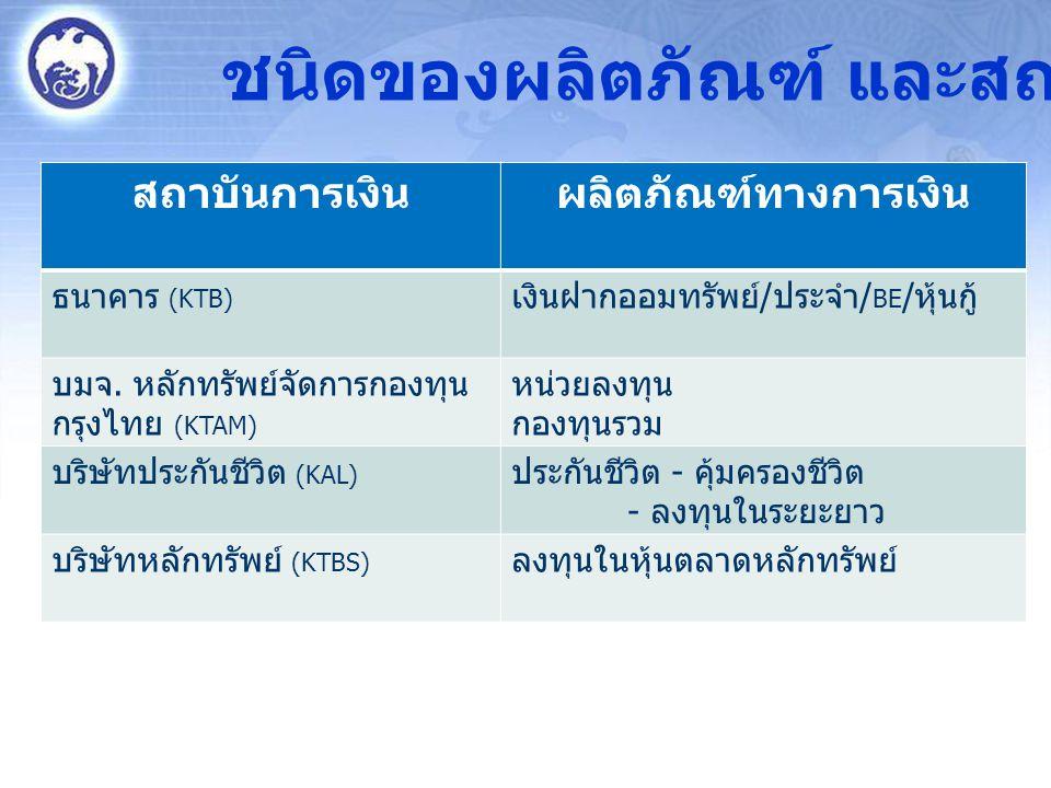 สถาบันการเงินผลิตภัณฑ์ทางการเงิน ธนาคาร (KTB) เงินฝากออมทรัพย์ / ประจำ / BE / หุ้นกู้ บมจ. หลักทรัพย์จัดการกองทุน กรุงไทย (KTAM) หน่วยลงทุน กองทุนรวม