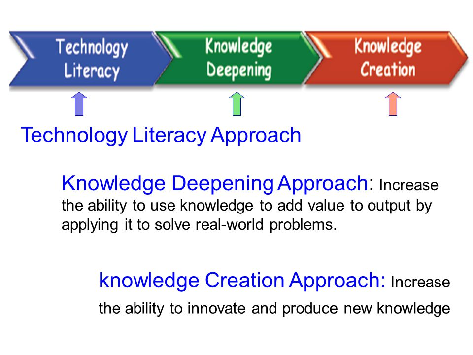 Three approaches Technology Literacy Approach Knowledge Deepening Approach: Increase the ability to use knowledge to add value to output by applying i