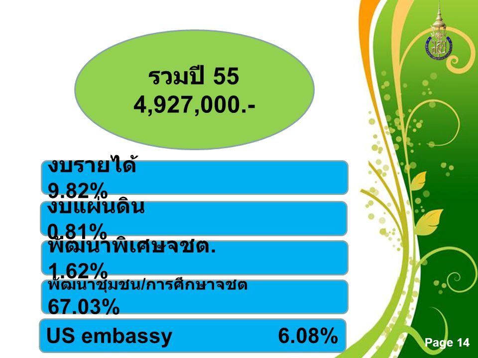Free Powerpoint Templates Page 14 รวมปี 55 4,927,000.- งบรายได้ 9.82% งบแผ่นดิน 0.81% พัฒนาพิเศษจชต. 1.62% พัฒนาชุมชน / การศึกษาจชต 67.03% US embassy