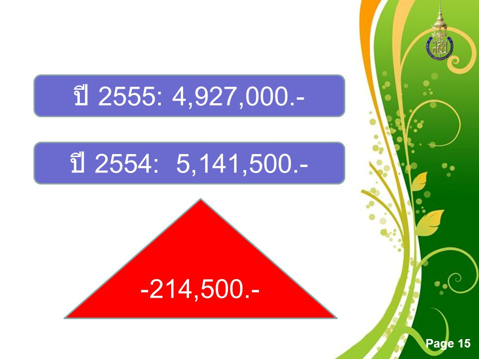 Free Powerpoint Templates Page 15 ปี 2554: 5,141,500.- ปี 2555: 4,927,000.- -214,500.-