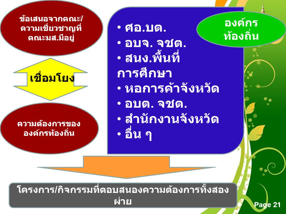 Free Powerpoint Templates Page 21 • ศอ.บต. • อบจ.