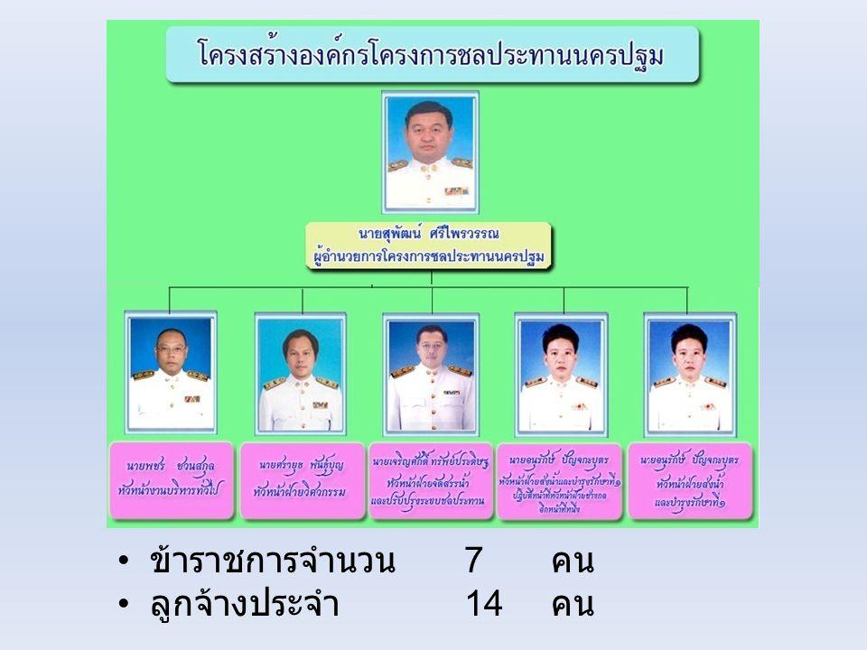 • ข้าราชการจำนวน 7 คน • ลูกจ้างประจำ 14 คน