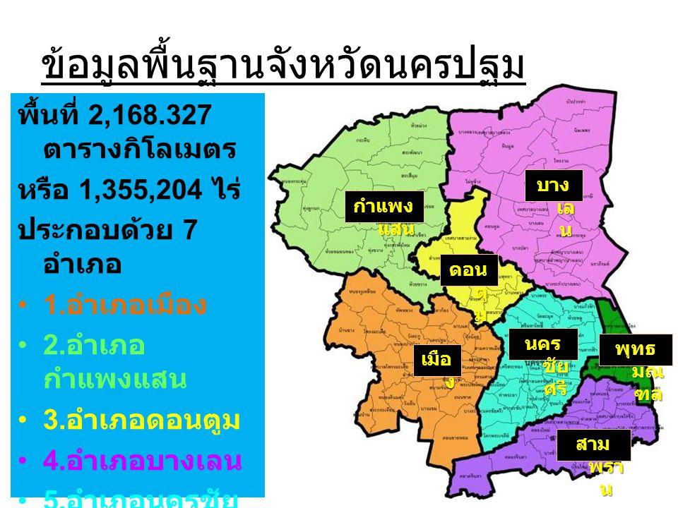 ข้อมูลพื้นฐานจังหวัดนครปฐม พื้นที่ 2,168.327 ตารางกิโลเมตร หรือ 1,355,204 ไร่ ประกอบด้วย 7 อำเภอ •1. อำเภอเมือง •2. อำเภอ กำแพงแสน •3. อำเภอดอนตูม •4.
