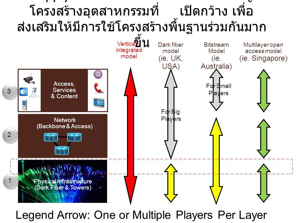 Physical Infrastructure (Dark Fiber & Towers) Vertically integrated model Dark fiber model (ie. UK, USA) Bitstream Model (ie. Australia) Network (Back