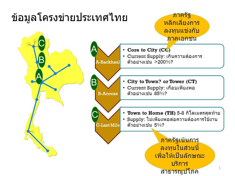 ข้อมูลโครงข่ายประเทศไทย 1 A B C A-Backhaul •Core to City (CC) •Current Supply: เกินความต้องการ ตัวอย่างเช่น >200%? B-Access •City to Town? or Tower (C