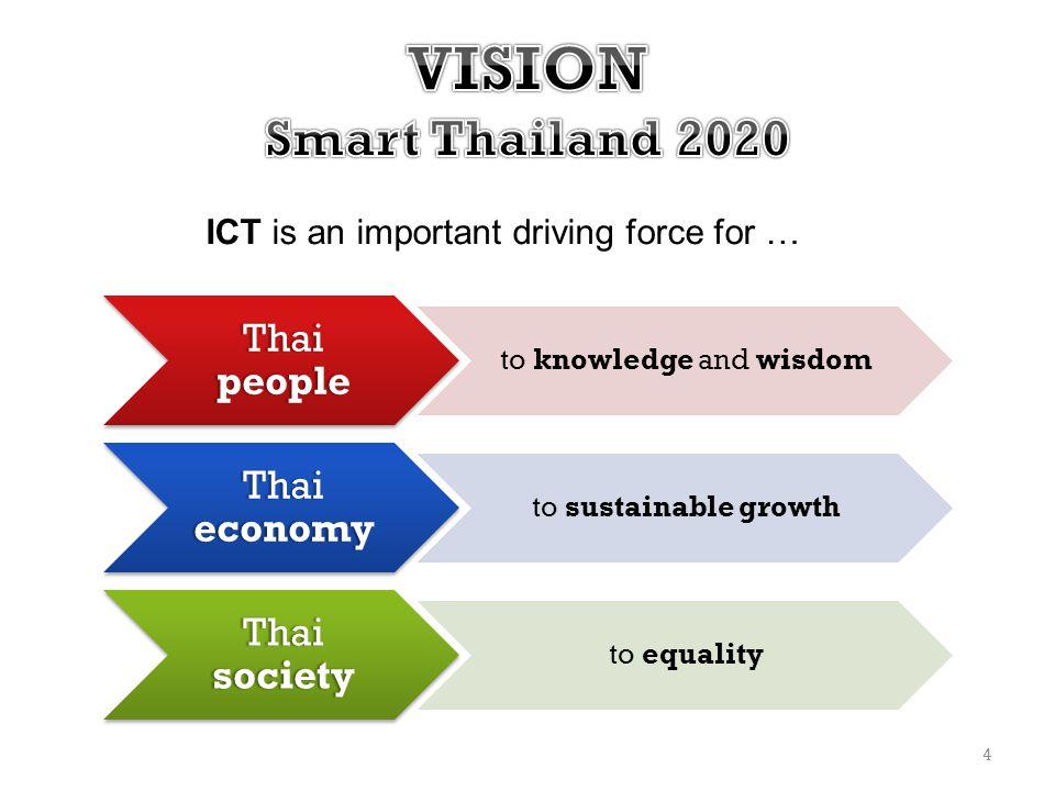 สถานพยาบาลต่างๆของประเทศไทยมีระบบการ เชื่อมต่อข้อมูลเพียง 23% มีเพียง 22.5% ของสถานพยาบาลสาธารณะในประเทศไทยที่มีระบบการเชื่อมต่อข้อมูล (3,156 จาก 14,000)