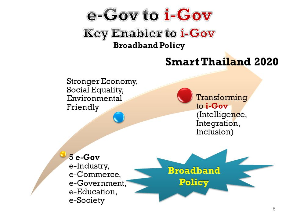 5 e-Gov e-Industry, e-Commerce, e-Government, e-Education, e-Society Stronger Economy, Social Equality, Environmental Friendly Transforming to i-Gov (Intelligence, Integration, Inclusion) Broadband Policy Smart Thailand 2020 5