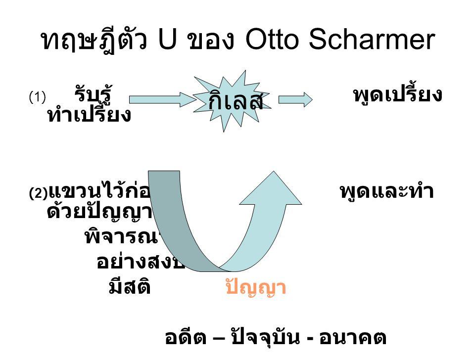 ทฤษฎีตัว U ของ Otto Scharmer (1) รับรู้ พูดเปรี้ยง ทำเปรี้ยง (2) แขวนไว้ก่อน พูดและทำ ด้วยปัญญา พิจารณา อย่างสงบ มีสติ ปัญญา อดีต – ปัจจุบัน - อนาคต ก