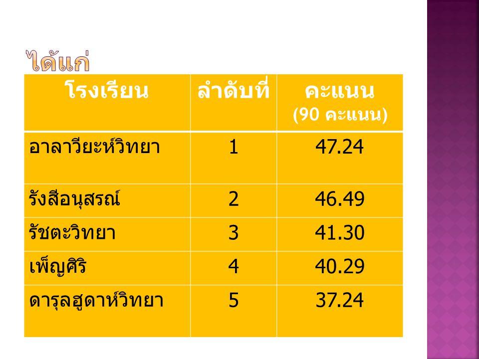โรงเรียนลำดับที่คะแนน (90 คะแนน ) อาลาวียะห์วิทยา 147.24 รังสีอนุสรณ์ 246.49 รัชตะวิทยา 341.30 เพ็ญศิริ 440.29 ดารุลฮูดาห์วิทยา 537.24