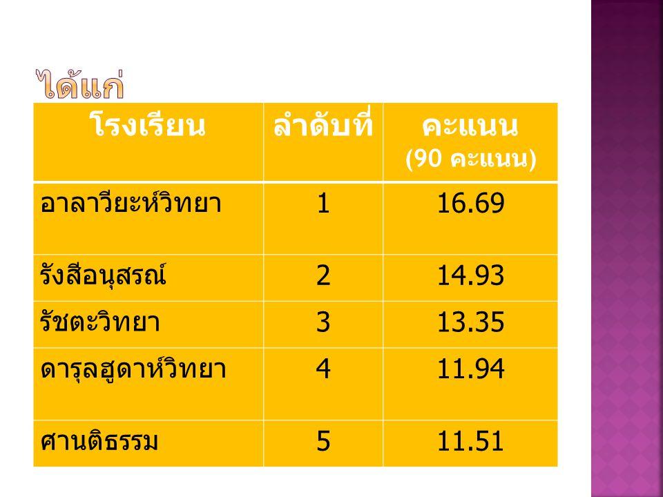 โรงเรียนลำดับที่คะแนน (90 คะแนน ) อาลาวียะห์วิทยา 116.69 รังสีอนุสรณ์ 214.93 รัชตะวิทยา 313.35 ดารุลฮูดาห์วิทยา 411.94 ศานติธรรม 511.51
