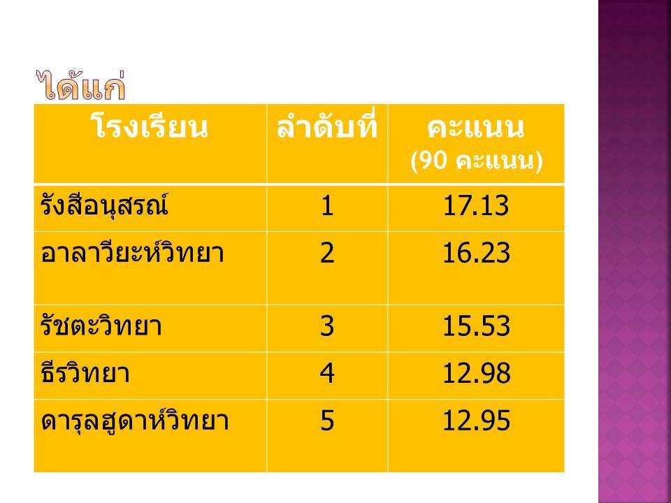 โรงเรียนลำดับที่คะแนน (90 คะแนน ) รังสีอนุสรณ์ 117.13 อาลาวียะห์วิทยา 216.23 รัชตะวิทยา 315.53 ธีรวิทยา 412.98 ดารุลฮูดาห์วิทยา 512.95