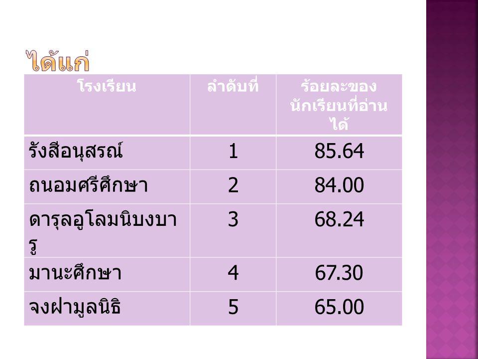 โรงเรียนลำดับที่ร้อยละของ นักเรียนที่อ่าน ได้ รังสีอนุสรณ์ 185.64 ถนอมศรีศึกษา 284.00 ดารุลอูโลมนิบงบา รู 368.24 มานะศึกษา 467.30 จงฝามูลนิธิ 565.00