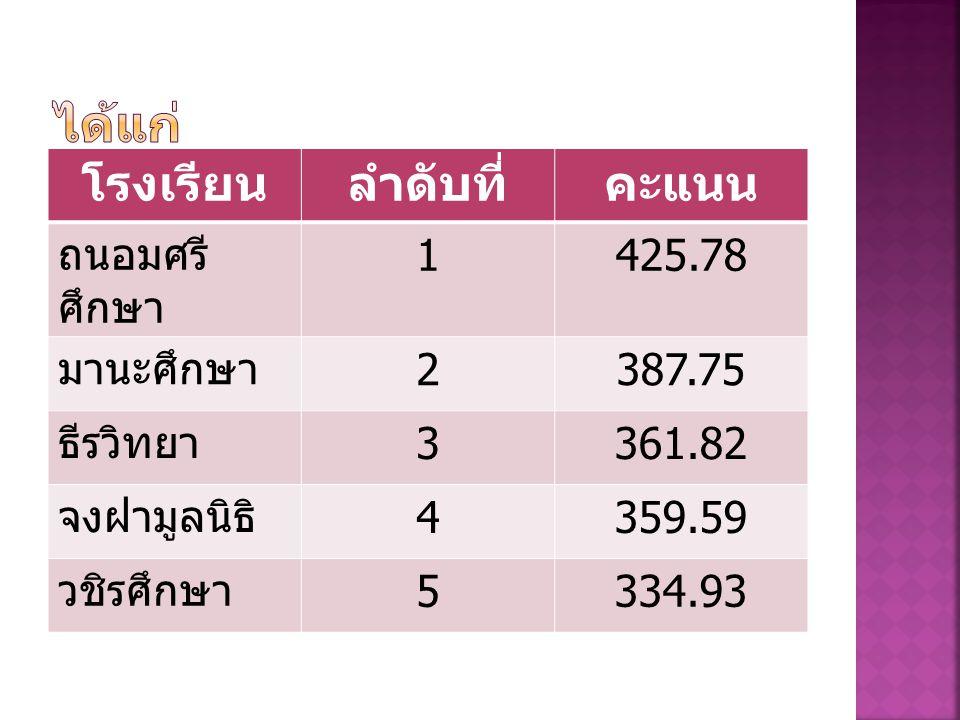 โรงเรียนลำดับที่คะแนน ถนอมศรี ศึกษา 1425.78 มานะศึกษา 2387.75 ธีรวิทยา 3361.82 จงฝามูลนิธิ 4359.59 วชิรศึกษา 5334.93