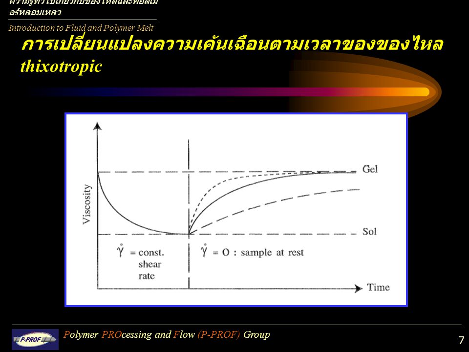 7 Polymer PROcessing and Flow (P-PROF) Group การเปลี่ยนแปลงความเค้นเฉือนตามเวลาของของไหล thixotropic Introduction to Fluid and Polymer Melt ความรู้ทั่