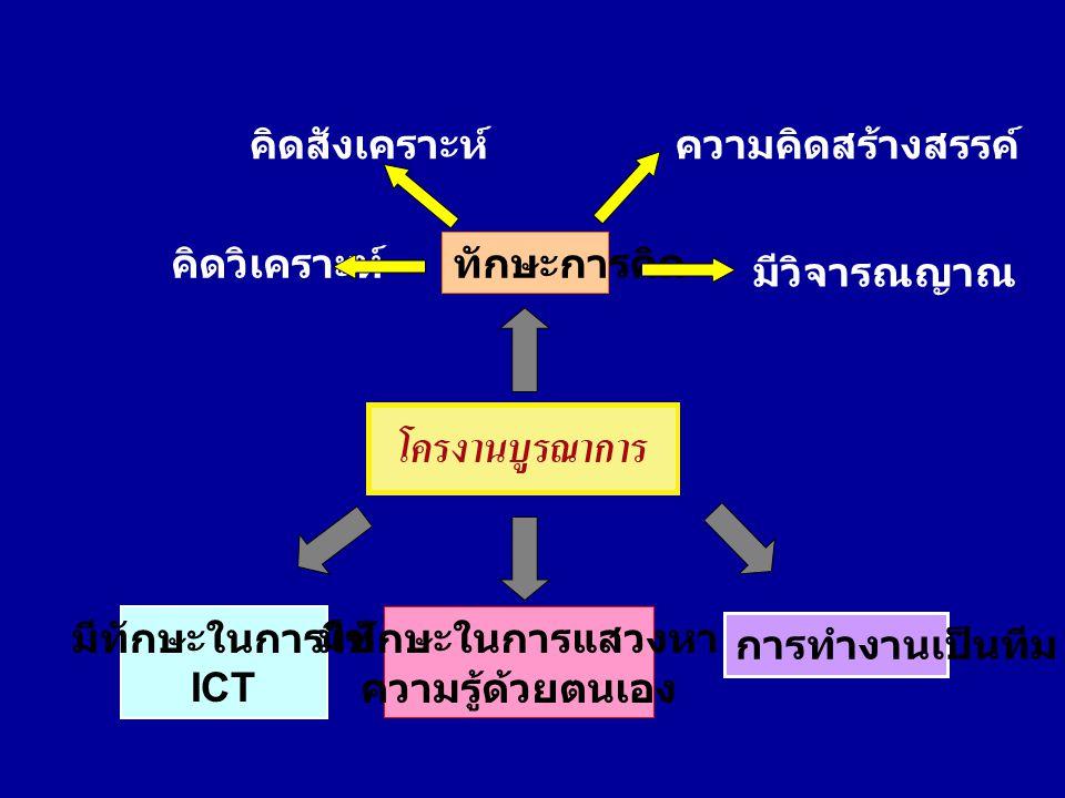 มีทักษะในการใช้ ICT มีทักษะในการแสวงหา ความรู้ด้วยตนเอง การทำงานเป็นทีม ทักษะการคิด คิดวิเคราะห์ มีวิจารณญาณ คิดสังเคราะห์ความคิดสร้างสรรค์
