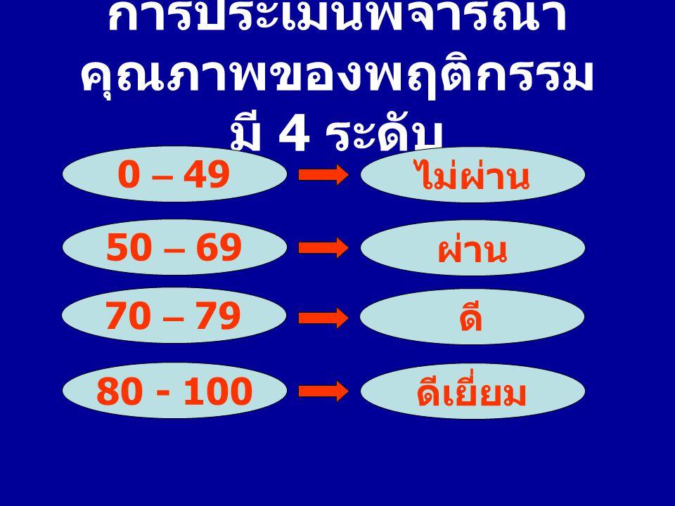 การประเมินพิจารณา คุณภาพของพฤติกรรม มี 4 ระดับ ไม่ผ่าน ผ่าน ดีเยี่ยม 0 – 49 50 – 69 80 - 100 ดี 70 – 79