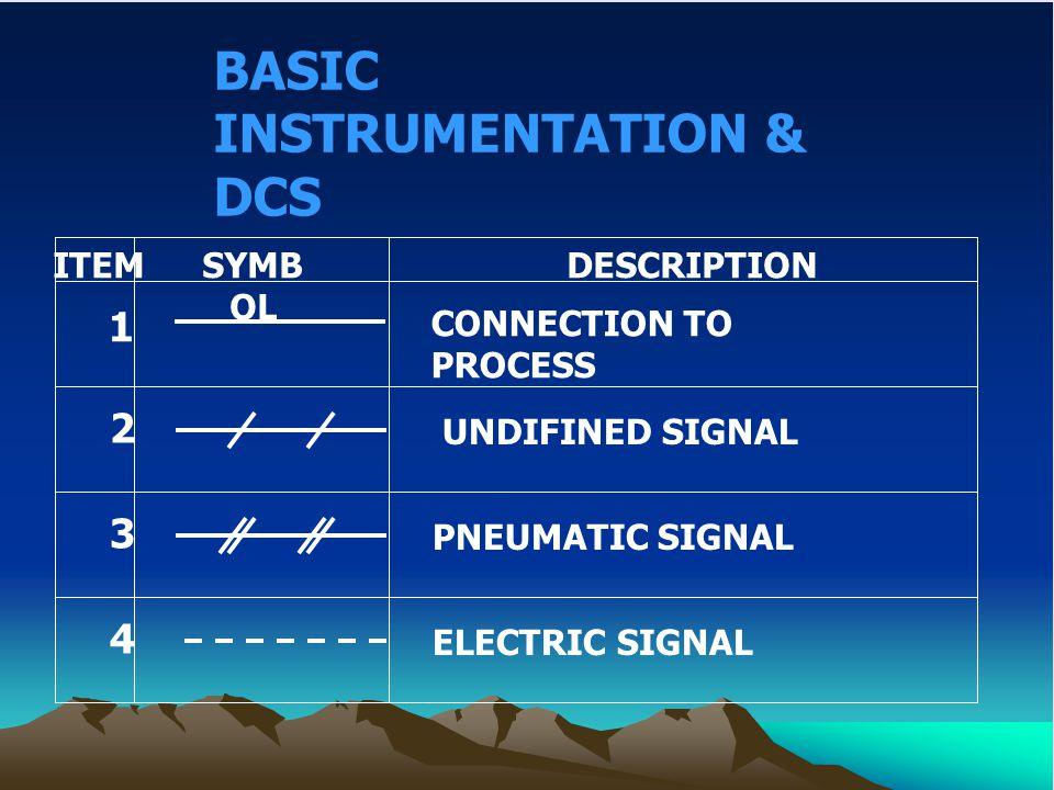 BASIC INSTRUMENTATION & DCS ITEMSYMB OL DESCRIPTION 7 ELECTRIC BINARY SIGNAL ELECTRO MAGNETIC OR SONIC AND RADIATION SIGNAL 5 INTERNAL SYSTEM LINK ( SOFTWARE OR DATA ) 6 8 HYDROLIC SIGNAL